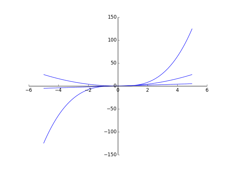 SymPy plot of x, x^2, and x^3 from x = -5 to 5