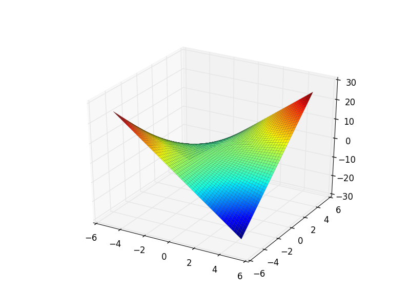 SymPy 3D surface plot of xy, x from -5 to 5, y from 5 to 5