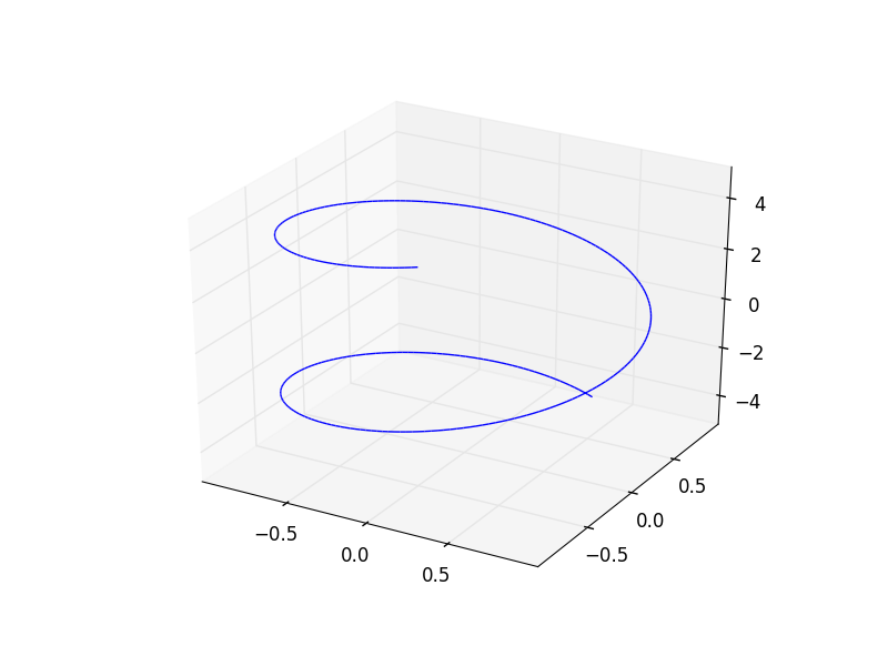 SymPy 3D parametric line plot of x=cos(u), y=sin(u), z=u, u from -5 to 5