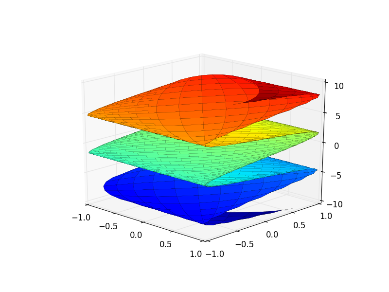 SymPy 3D parametric surface plot of x=cos(u+v), y=sin(u-v), z=u-v, u and v from -5 to 5
