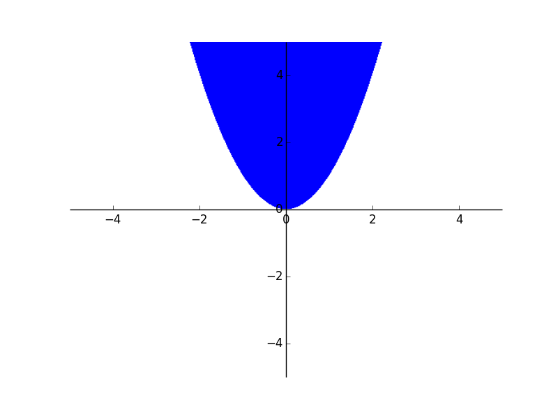 SymPy implicit plot of y > x^2