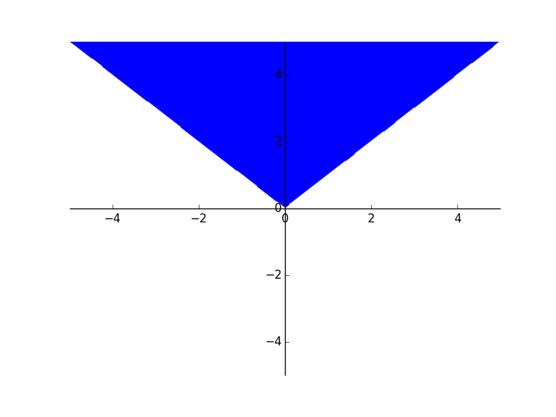 SymPy implicit plot of y > x (logical and) y > -x